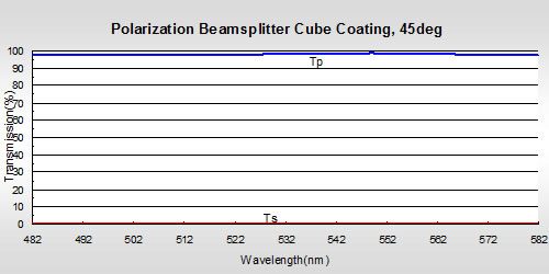 Polarization Beamsplitter Cube Coating