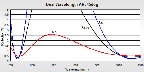 Dual Wavelength Anti-Reflective Coating