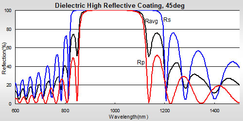 Dielectric High Reflective Coating
