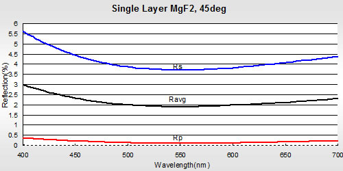Single Layer MgF2 Anti-Reflective Coating